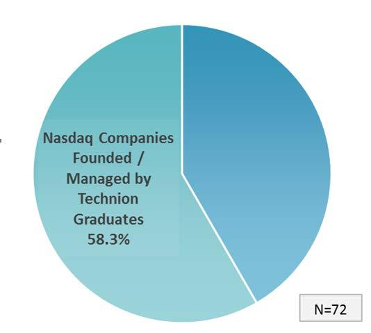 currently traded on NASDAQ (29 are founders of companies and 35 serve in senior positions).