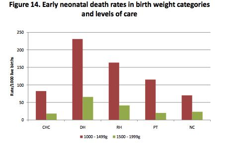 Figure 2. Early Neonatal Death rates in birth weight categories and levels of care. From National Perinatal Morbidity and Mortality Report 2008 2010. June 2011 Figure 3.