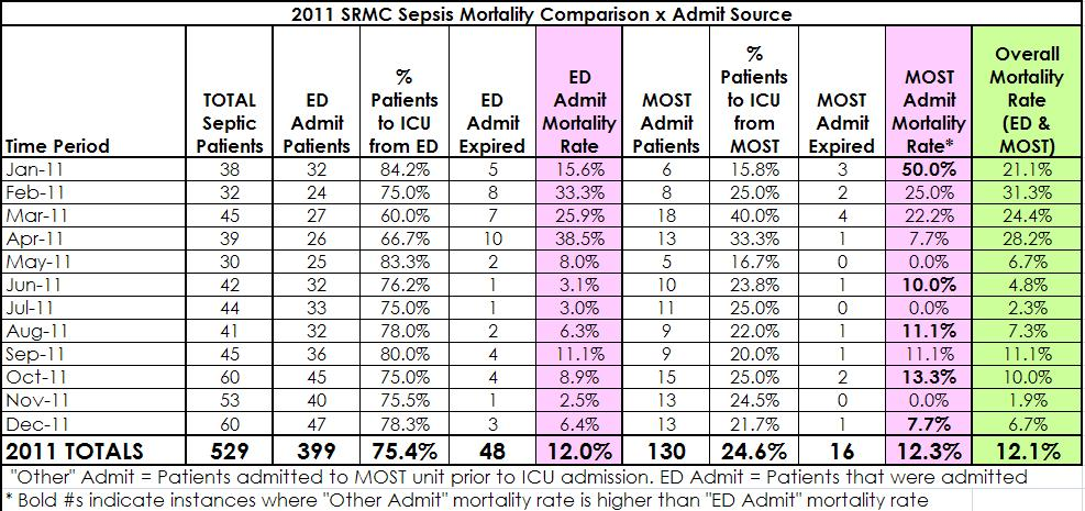 2011 Mortality Data ICU Patients
