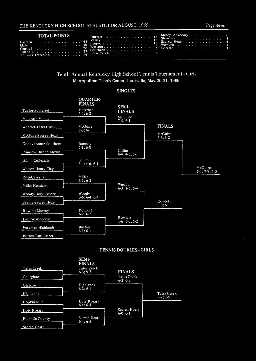 Girls Metropolitan Tennis Center, Louisville, May 30-31, 1969 SINGLES Taylor-Somerset Metzroth-Manual Wheeler-Tates Creek McGuire-Sacred Heart QUARTER- FINALS Metzroth 6-4; 6-2 McGuire 6-0; 6-1 SEMI-