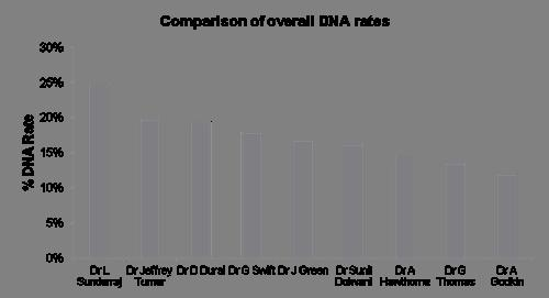 Outpatients Metrics Consultant New Follow Ups DNA Rate Total N:F/U Ratio Attended DNA Attended DNA New Follow Ups Dr D Durai 171 36 994 243 1444 5.98 2.49% 16.83% Dr G Swift 197 32 987 225 1441 5.