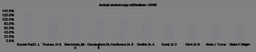 Endoscopy Utilisation UHW Consultant Designation As per clinic templates Template Actual Actual No. Of Total Points Total Points Template Actual Actual No. of AM No.