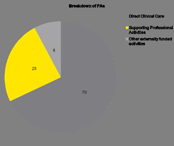 Consultant time breakdown in Gastroenterology The pie chart below displays the split of programmed activities across Direct Clinical Care and Supporting
