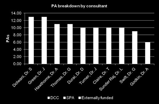 according to informal job plans* Of a total of 103 PA s across the consultants, 24%