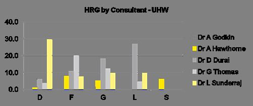 Average length of stay 12/13: Non-Elective Inpatients The following table and graph show the average length of stay by consultant and HRG group.