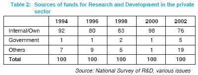 Table 1 summarizes the incidence of innovation in all four surveys covering the period from 1990 to 2002.