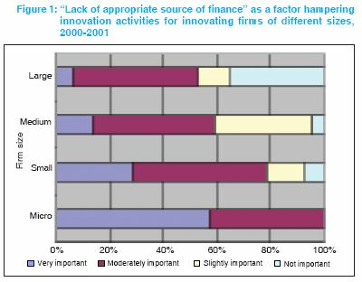 A more detailed analysis of data from NSI-3 can further provide insight into whether innovating firms of different sizes consider financing a problem