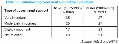 Conclusion National surveys of innovation and R&D have been routinely carried out in Malaysia since the mid-1990s.