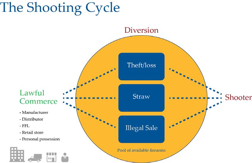 Crime Gun Intelligence Disrupting the Shooting Cycle Best Practices for implementing successful crime gun intelligence programs Crime Gun Intelligence (CGI) utilizes evidence-based technology to