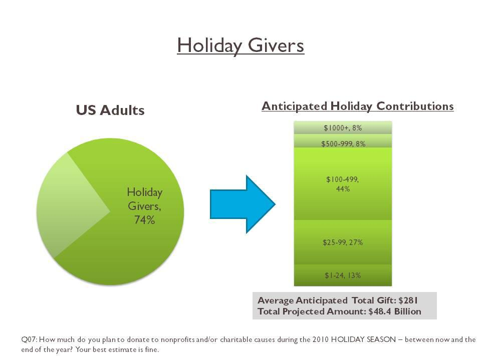 A GENEROUS SPIRIT Nearly three-quarters (74%) of US adults plan to make a charitable contribution this holiday season, and a majority of holiday donors (60%) plan to give $100 or more.