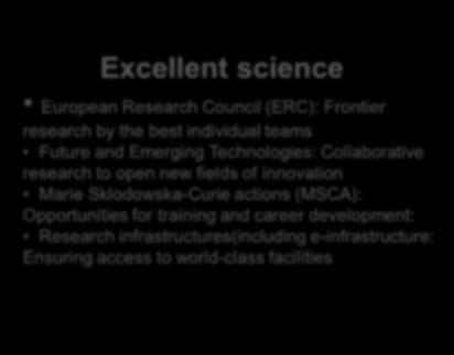 H2020 priorities Excellent science European Research Council (ERC): Frontier research by the best individual teams Future and Emerging