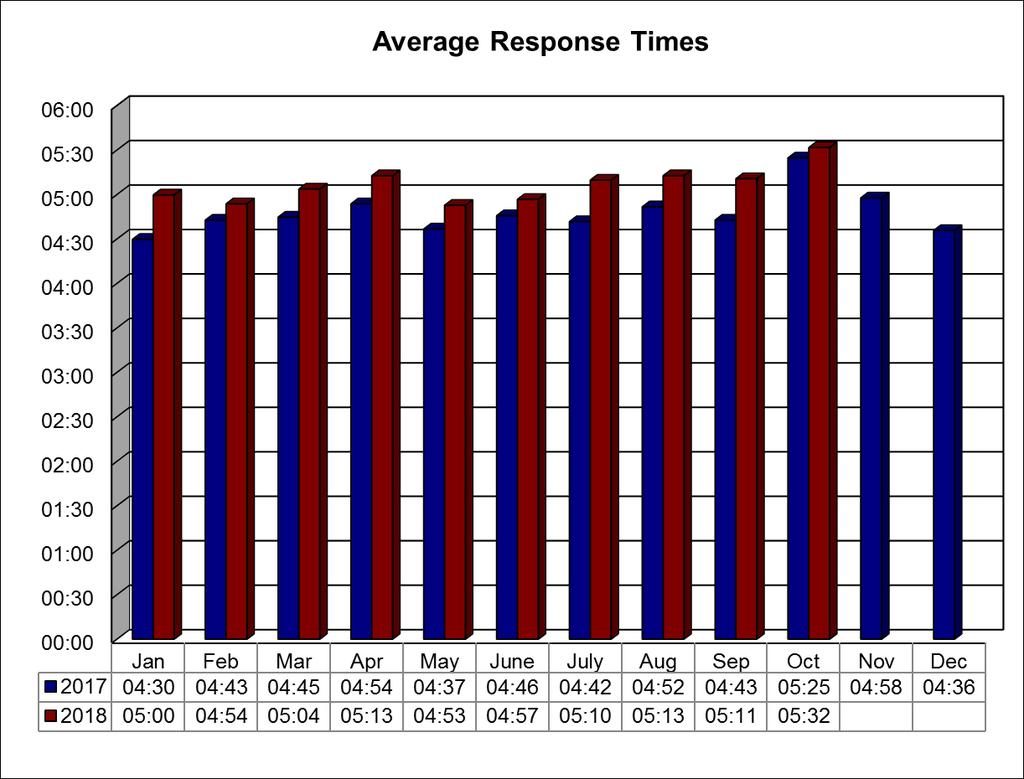TAPD 911 CALLS FOR SERVICE Dispatched Calls for Service Call Priority October YTD 1 Critical 16 170 2