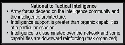 supported by a network-enabled architecture) to which the commander has access. Discusses setting the theater for intelligence in Army forces across all echelons of a deployed force in theater.
