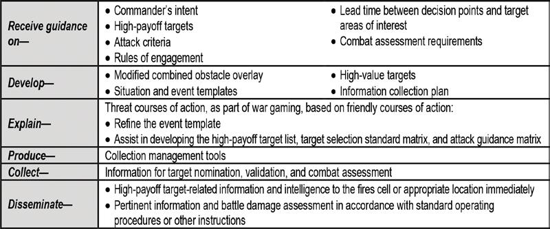 Intelligence Support to Targeting 5 However, the explain section of table 2-3 lacks the necessary specificity that intelligence sections may overlook or misunderstand while supporting targeting.