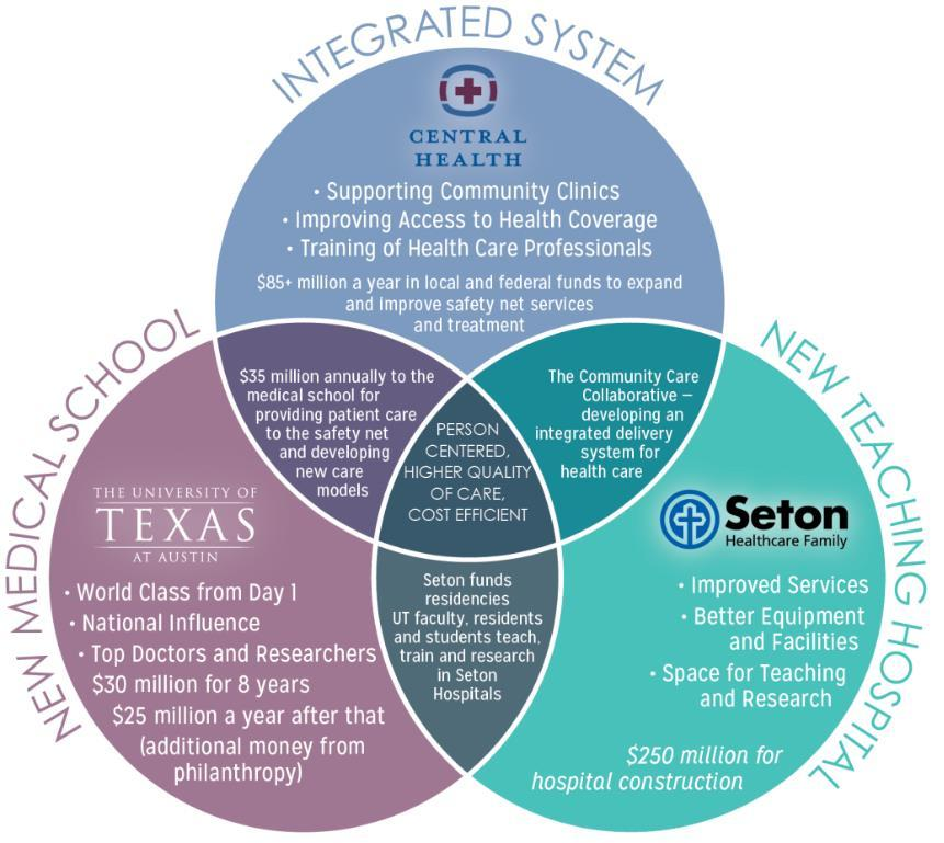 A New Model of Health Care The three-way partnership between Seton, Central Health and The University of Texas at Austin Dell Medical School is the foundation of Seton s significant investments to