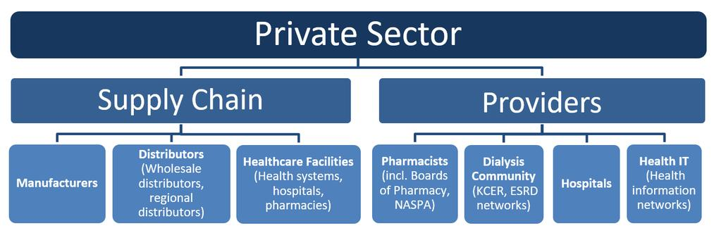 partners in all sectors. The graphics below depict key relationships in each sector.