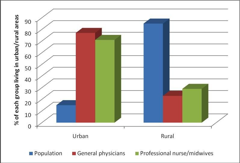 Figure 5: Regional distribution of general physicians and professional nurse/midwives, compared with regional population distribution Source: population figures from 2008 population census, health