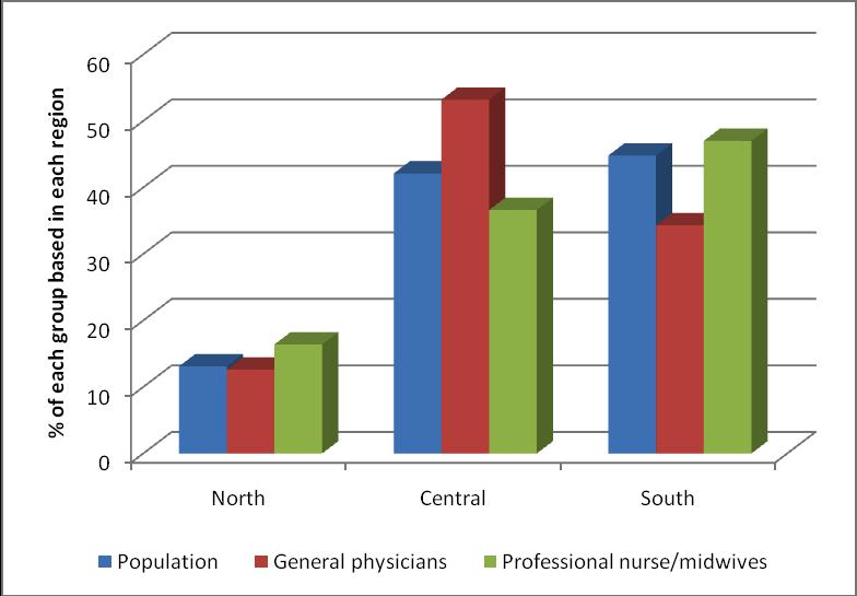 4 Numbers, distribution and movements 4.1 How many maternity care professionals are in the country?