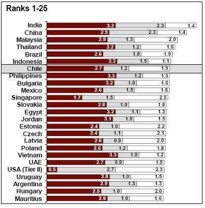 Benchmarking Chile Offshoring attractiveness Global Services Location Index 2007 -
