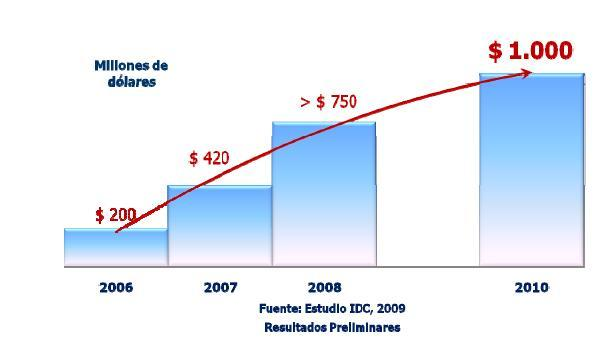 Chilean IT Exports and Global Services USD Million Source: IDC, 2009 Offshoring Cluster hired IDC to measure this number properly ACTI is