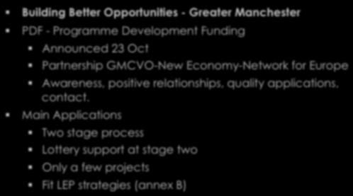 Lottery Building Better Opportunities - Greater Manchester PDF - Programme Development Funding Announced 23 Oct Partnership GMCVO-New Economy-Network