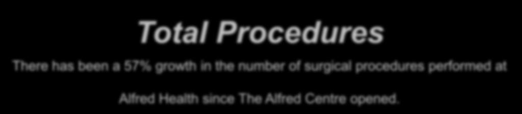 No. of procedures Total Procedures There has been a 57% growth in the number of surgical procedures performed at Alfred Health since The Alfred Centre opened.