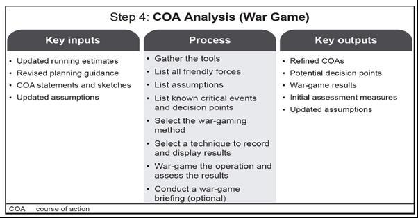 STEP 4 COURSE OF ACTION ANALYSIS AND WAR-GAMING War-gaming results in refined COAs, a completed synchronization matrix, and decision support templates and matrixes for each COA.