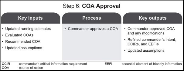 STEP 6 COURSE OF ACTION APPROVAL Based on the commander s decision and final planning guidance, the staff issues a WARNORD to subordinate headquarters.