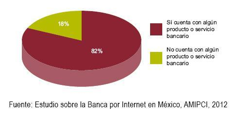 country. Of the 53 million or so Mexicans with access to the internet, 82% use online banking products or services.