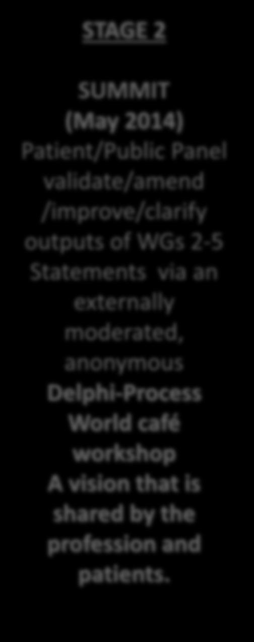 moderated, anonymous Delphi-Process World café workshop A vision that is shared