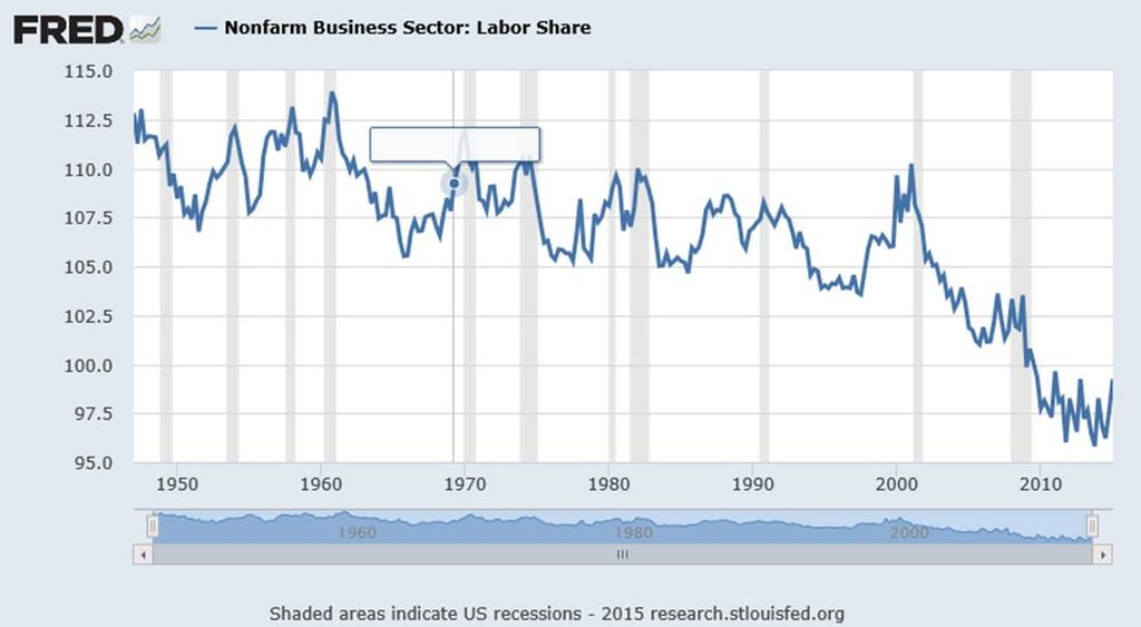 Labor Share of