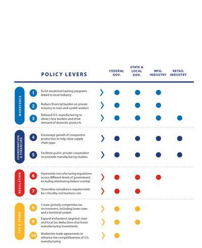 10 Policy Levers to Address Manufacturing Growth Barriers The following pages detail specific actions, under each of the 10 most impactful policy levers, that policymakers and industry leaders can