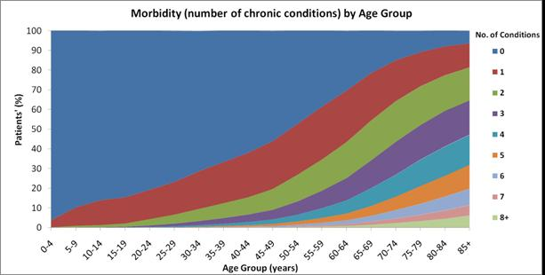 Over the age of 75, half of patients