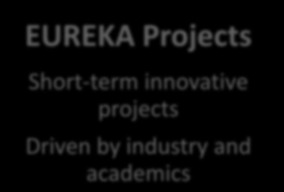 projects EUREKA Collaborative Projects EUREKA Projects Short-term innovative projects Driven by industry and academics Cluster Projects