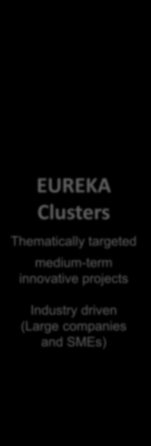 certain technological field EUREKA Clusters Thematically