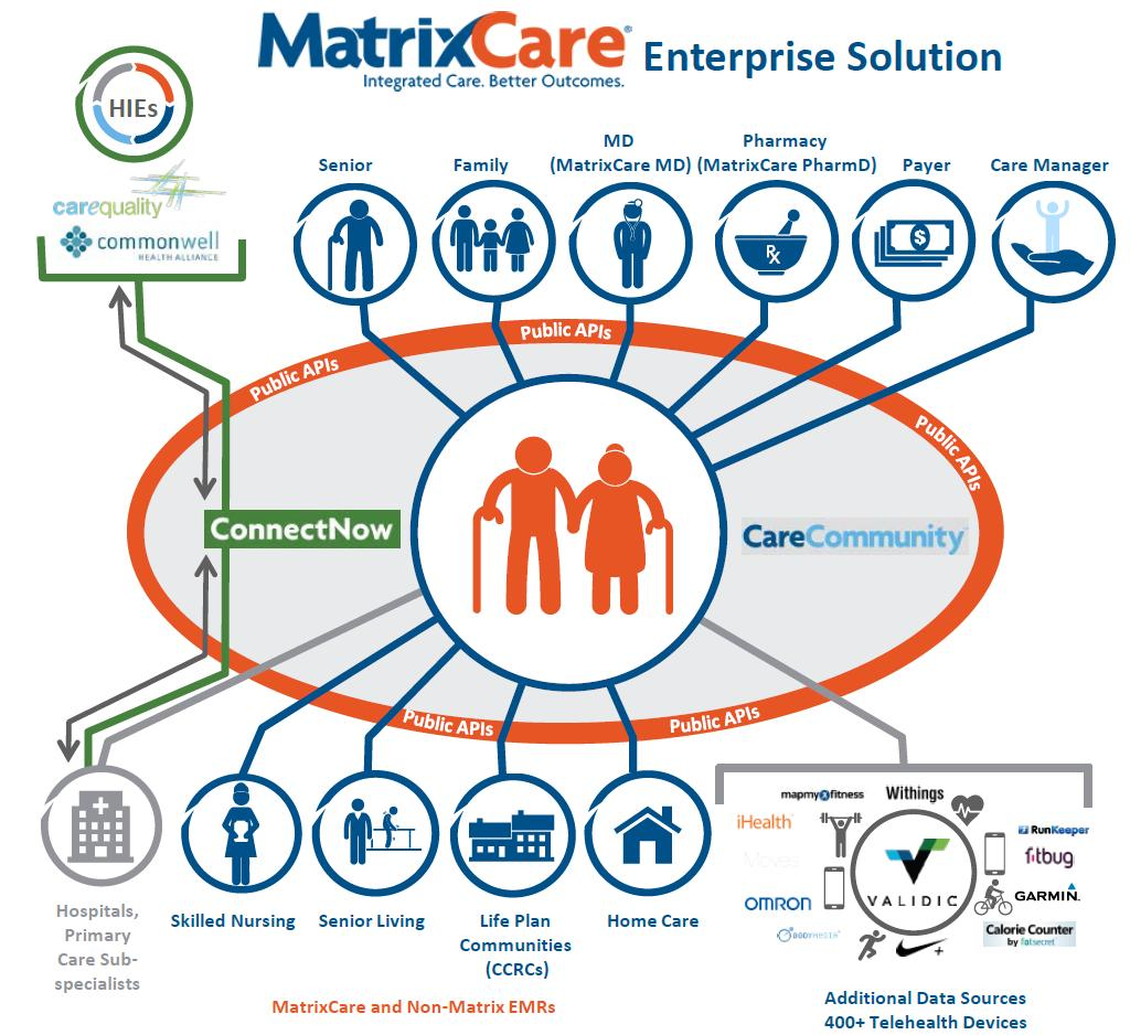 Introducing MatrixCare acquired for $750M Leading healthcare IT player with diverse modules for multiple out-ofhospital care settings Expands ResMed s out-of-hospital software portfolio into