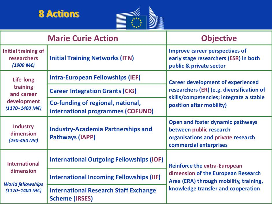 FP7 People Marie Curie Actions Support the mobility, training and career development of researchers of all nationalities They fund all domains of research (bottom-up approach) and the financing rate