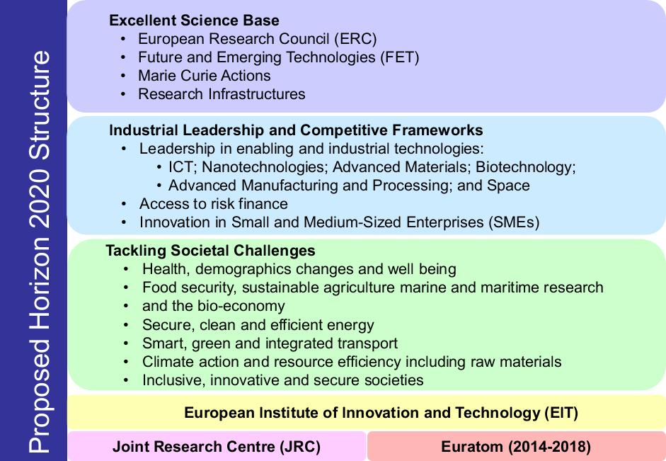 Horizon 2020 proposed budget 70 billion (as of 8 th Feb) A single programme bringing together three separate programmes/initiatives o Framework Programme 7 (FP7) o Competitiveness and Innovation