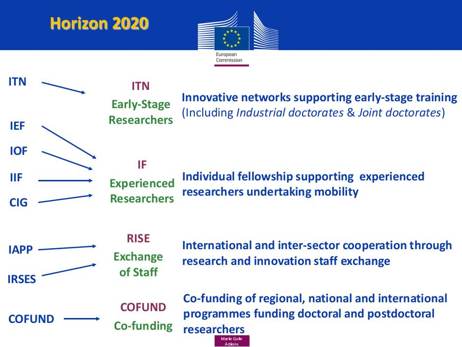 Priority 1 Excellent Science base Excellent Science - ERC Will continue to: operate autonomously led by a Scientific Council operate on a bottom-up basis have research excellence as sole criterion