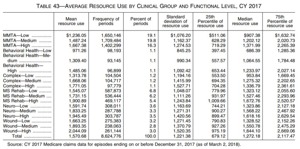 Functional 21 Clinical