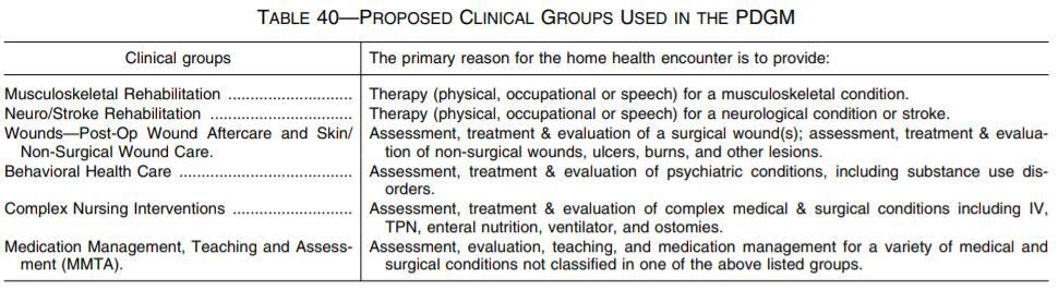 Clinical Grouping Current PPS: Based on clinical severity levels based on 13 OASIS assessment items Proposed PDGM: