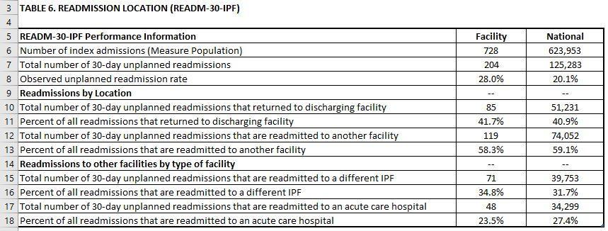 In the example, 9.5% of the index admissions to the facility have a principal discharge diagnosis of CCS 659.2 Psychosis compared to 16.4% of index admissions nationwide.