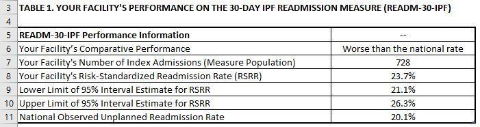 Standardized Readmission Rate (RSRR) Lower Limit of 95% Interval Estimate for RSRR Upper Limit of 95% Interval Estimate for RSRR National Observed Unplanned Readmission Rate Data Description