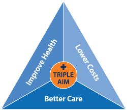 Benefits of Integrated Care Triple Aim: Improving the health of populations, Enhancing