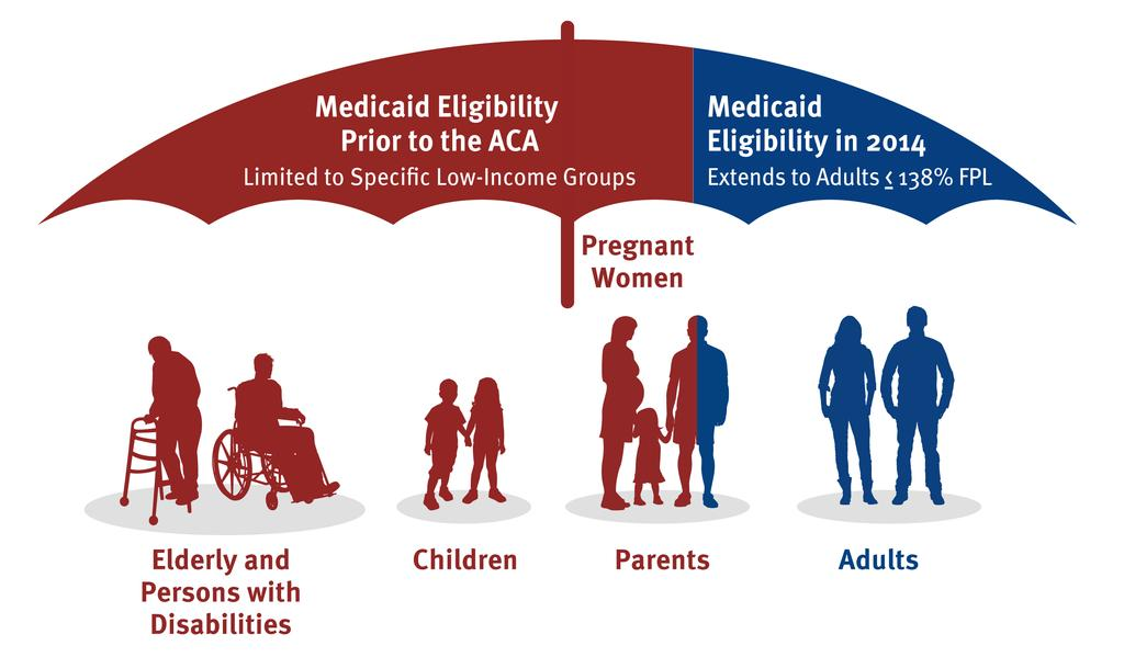 Medicaid Eligibility Expansion Before ACA, only certain low-income people qualified for Medicaid ACA required
