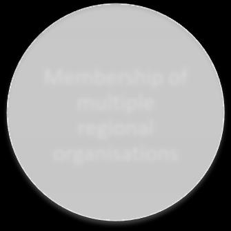 Membership of multiple regional organisations