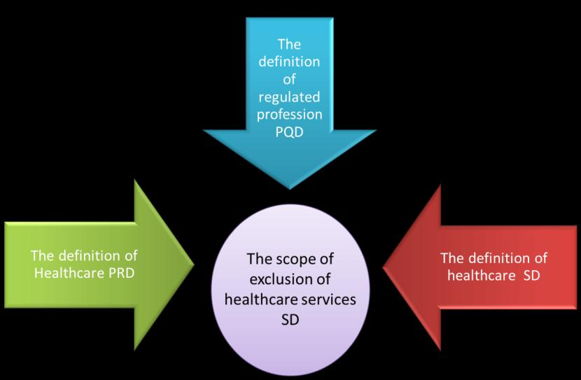 general structure of the PQD, the specificity of training/education seems to be of major importance and usually the key to the regulated profession.