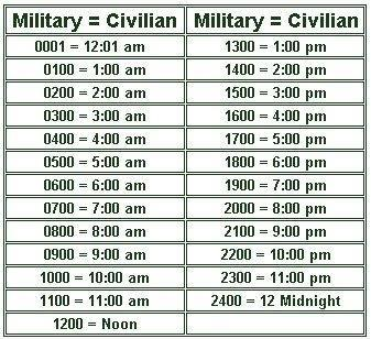 So if you want to say 6:30pm in military time, add 1200 to 6:30 to get 1830.