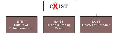 The 3 pillars of EXIST Culture of Entrepreneurship: Universities are supported in finding and implementing a strategy of entrepreneurial culture and spirit Business Start-up Grant: Financial support