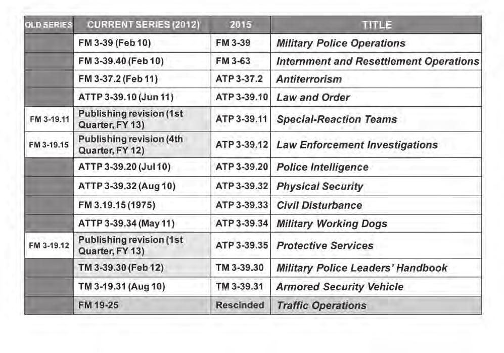 Note. Traffic Operations has been integrated into ATTP 3-39.10, and Traffic Accident Investigations will be integrated into ATP 3-39.12.